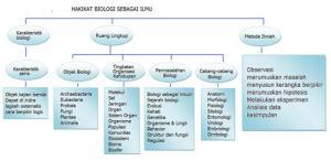 1. Hakikat BIOLOGI sebagai ILMU